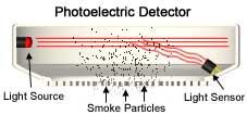 photoelectric smoke detector reviews